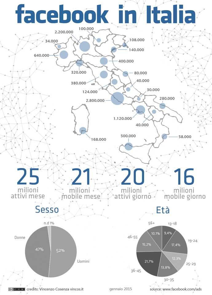 10-statistiche-Facebook-italia