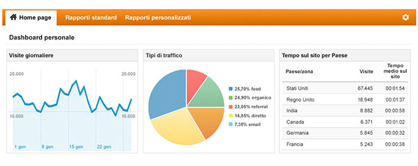 Sfrutta google analytics