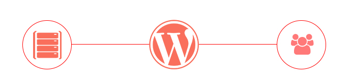scegliere-hosting-wordpress