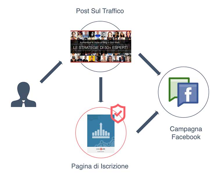 04-retargeting-post-traffico
